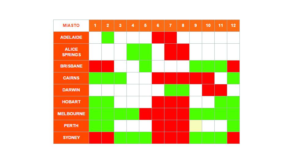 tabelka pogody - Australia